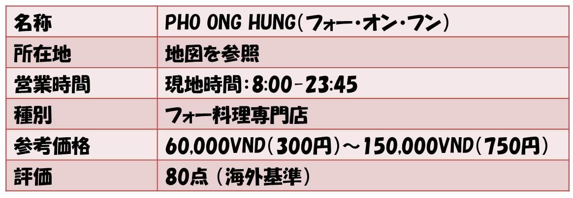 名称        PHO ONG HUNG(フォー・オン・フン) 所在地       地図を参照 営業時間           現地時間:8:00-23:45 種別   フォー料理専門店 参考価格      60,000VND(300円)~150,000VND(750円) 評価           80点 (海外基準)